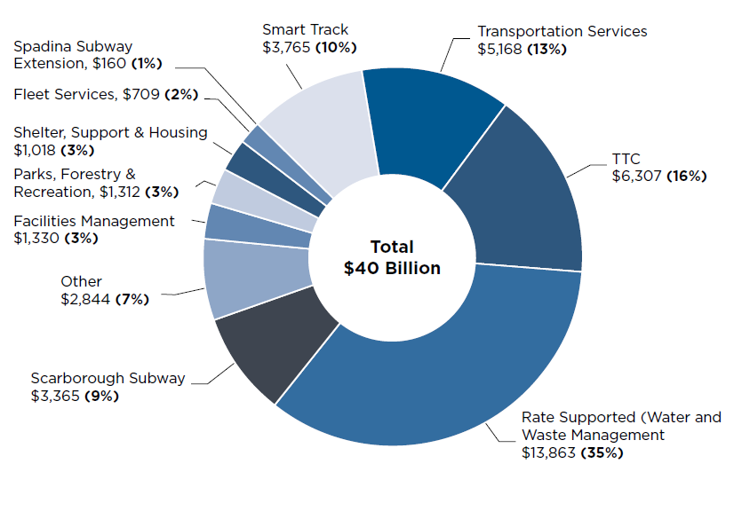 Pie Chart illustrating City of Toronto Planned Capital Spending, 2018-2027 (in millions of dollars)