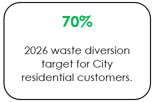 Graphic showing 70 percent waste diversion target by 2026 for City residential customers