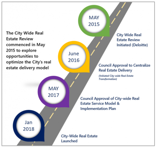 Infographic depicting the progress of the City Wide Real Estate Review between May 2015 and Jan 2018