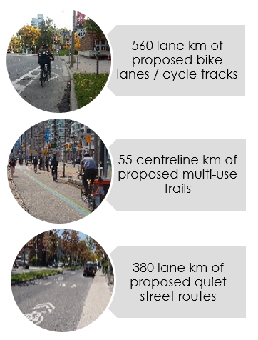 Graphic of examples of Cycling Network Plan Targets