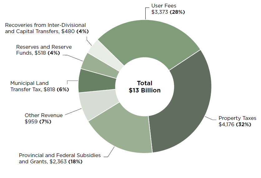 Pie chart illustrating the City's Operating Revenues in 2018 (in millions of dollars)
