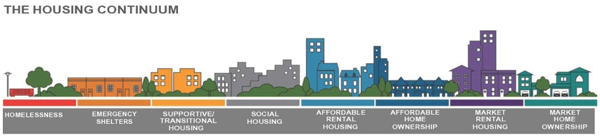 Graphic of the Housing Continuum from illustrating Homelessness to Market Home Ownership