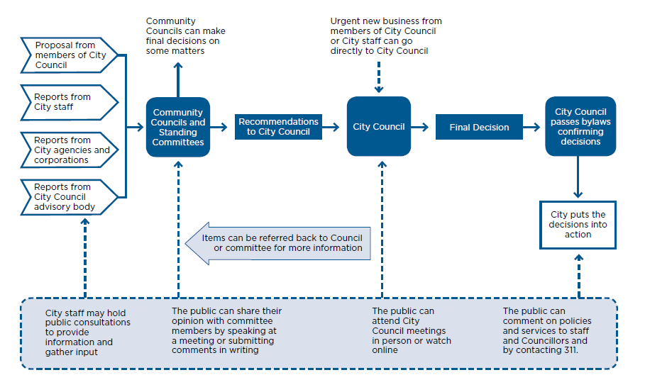 Infographic providing an overview of the City of Toronto's Decision-Making Process