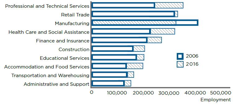 Chart showing changes in Top 10 Industries in Toronto Census Metropolitan Area 2006-2016