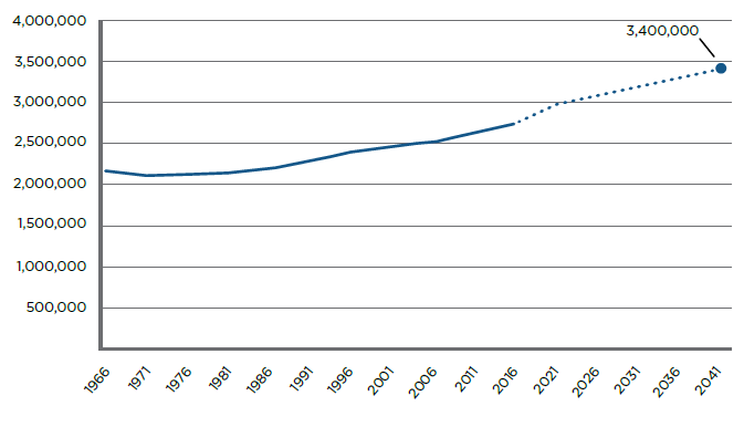 Chart of the city of Toronto's population and projected population 1966-2041
