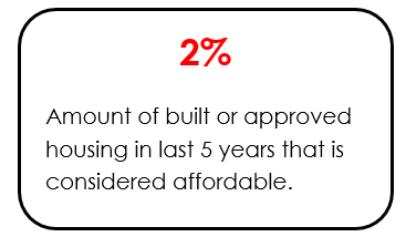 Infographic showing the amount of affordable housing built or approved in Toronto in last 5 years
