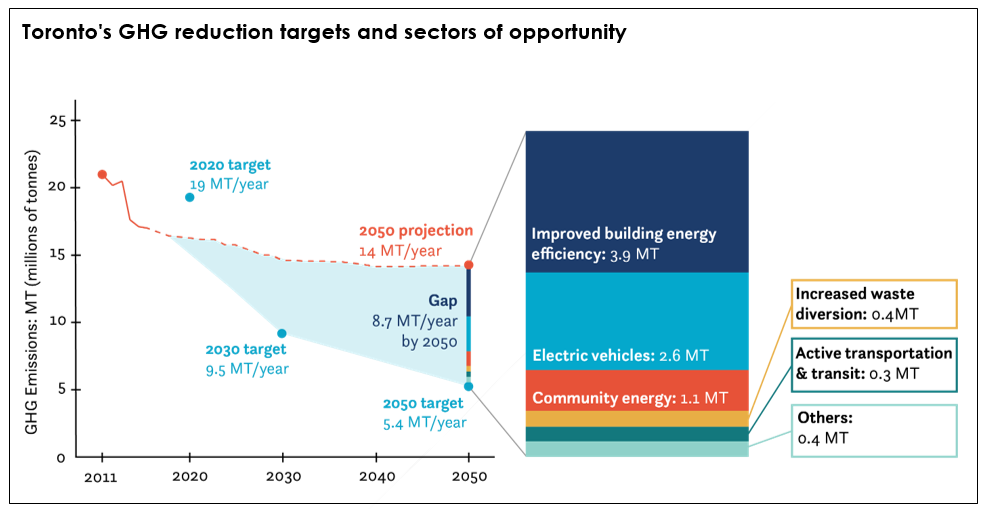 Infographic chart showing the City of Toronto's approved GHG reduction targets and sectors of opportunity to achieve reductions