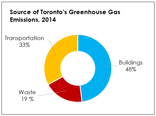 Ring-style chart showing a breakdown of the sources of Toronto's Greenhouse Gas Emissions, 2014