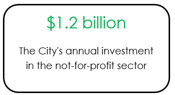 Graphic showing the annual investment by the City in the not-for-profit sector