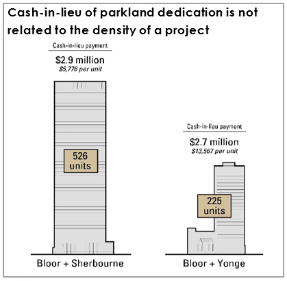 Graphic explaining how the City of Toronto's Cash-in-lieu of parkland dedication is not related to the density of a project