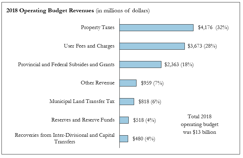 Chart breaking down the major areas of revenue for the City of Toronto's 2018 Operating Budget in descending order