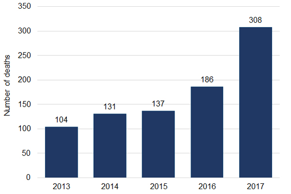 Bar graph of number of deaths from opioid toxicity causes by year