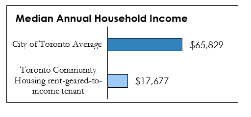 Chart comparing Median Annual Household Incomes of TCH tenant to Toronto Average