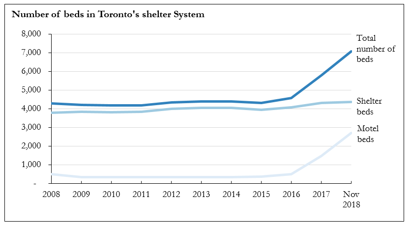 Chart showing the number of beds in Toronto's shelter system between 2008 and September 2018