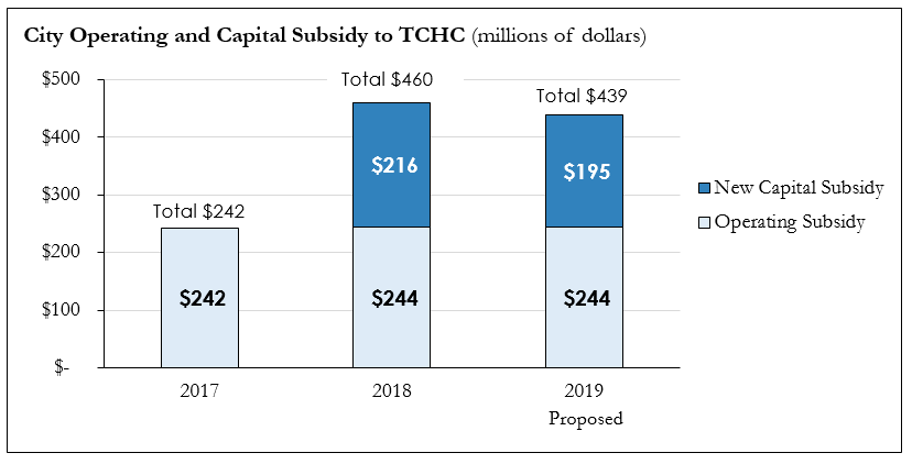 Chart showing City of Toronto Operating and Capital Subsidy to Toronto Community Housing Corporation, 2017-2019 (proposed)