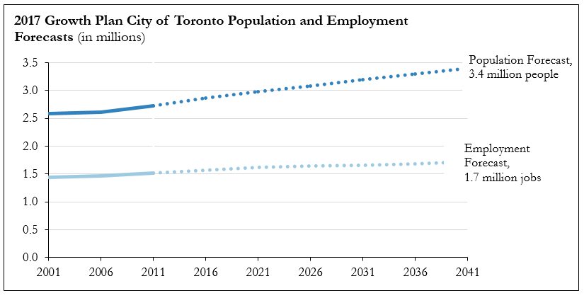 Chart depicting 2017 growth plan of Toronto's population and employment forecast