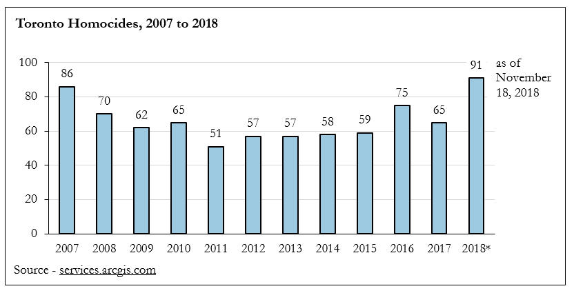 Chart showing total number of homicides in Toronto annually between 2004 and November 18,, 2018