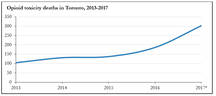 Chart showing an increasing rate in opioid toxicity deaths in Toronto between 2013 and 2017