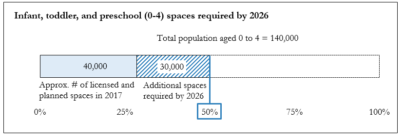 Chart showing the 40,000 existing spaces and additional 30,000 spaces required by 2026.