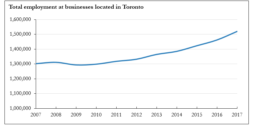 Chart showing Total employment at businesses located in Toronto between 2007 - 2017