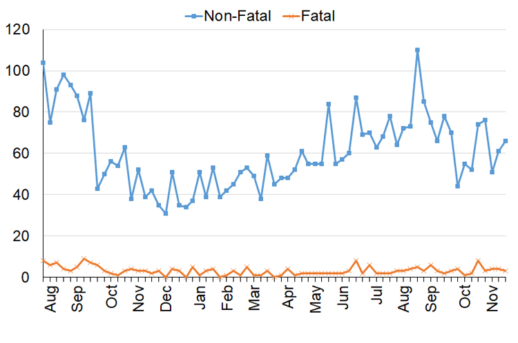 Line graph of calls to paramedics for suspected opioid overdoses