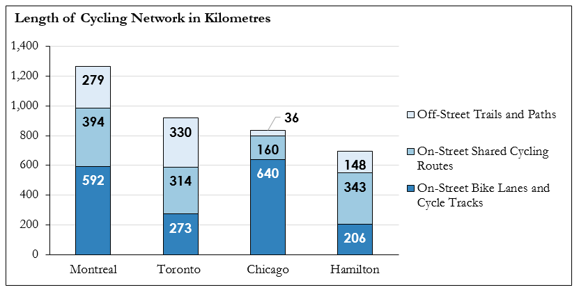 Graph detailing the Length of Cycling Networks in Kilometres for 4 Major Cities - Montreal, Toronto, Chicago and Hamilton