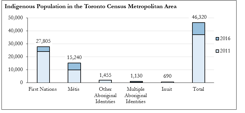 Census information on the Toronto CMA indigenous population. The number of people identifying as First Nations in 2016 was 27,805 and compared to 23,955 in 2011. The number of people identifying as Métis in 2016 was 15,240 compared to 9,980 in 2011. The number of people identifying as Other Aboriginal in 2016 was 1,455 compared to 1,930 in 2011. The number of people identifying as having Multiple Aboriginal Identities in 2016 was 690 compared to 640 in 2011. The number of people identifying as Inuit in 2016 was 690 compared to 640 in 2011.