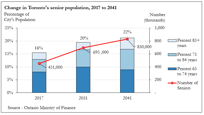 Chart is showing that the number of seniors in the City as a percentage of the total population will grow from 16% of the population in 2017 to 20% in 2031 and 22% in 2041. The number of seniors living in Toronto will rise from 451,000 in 2017 to 695,000 in 2031 and 830,000 in 2041.