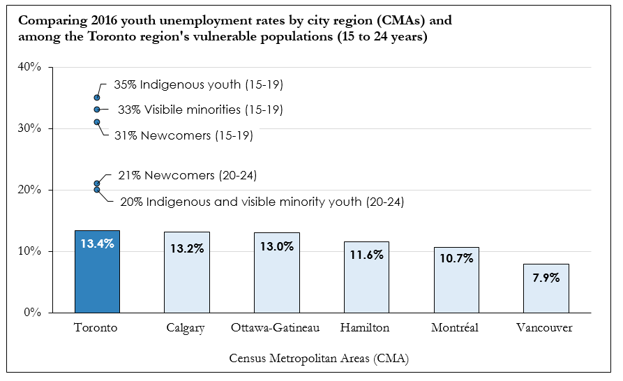 Graph comparing youth unemployment rates of 6 different city Canadian regions (CMAs) and among the Toronto region's vulnerable populations (15-24 yrs)