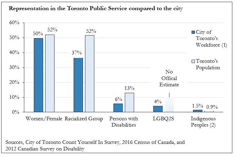 Bar graph illustrating a comparison of the Toronto Public Service workforce's representation of equity-seeking groups to that of Toronto's population