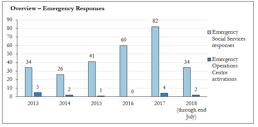 Chart outlining the number of emergency responses in Toronto between 2013 and 2018 (July)