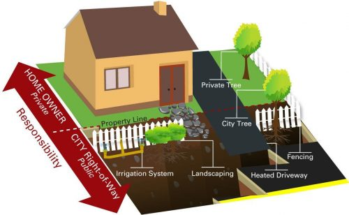 The City's Right-of-Way is the area that extends approximately 10 metres from the center of the road to the private property line. Features such as irrigation systems or fencing, heated driveways and landscaping that are located within the City's property will be reviewed at the detailed design stage. The City will work closely with homeowners to address any concerns.