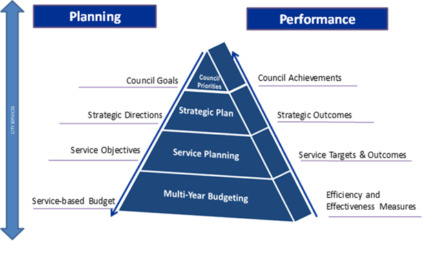 Pyramid illustration of the The City's Integrated Planning and Performance Framework
