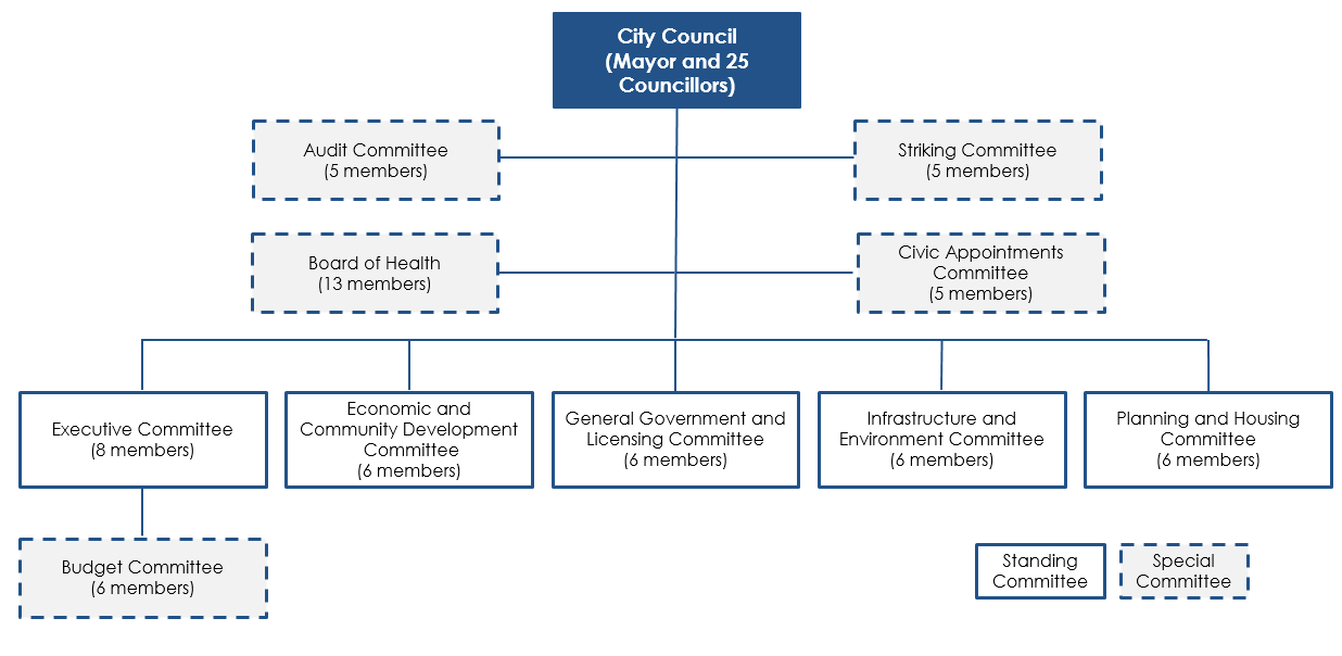 Chart showing the City of Toronto's Committee Structure