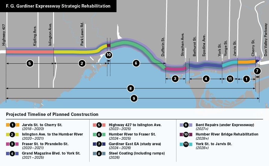 A map of the Gardiner Expressway showing the projected timeline of planned construction over a 10-year-period. The planned construction as part of the rehabilitation strategy includes: phase one starting in the east at Jarvis Street to Cherry Street from 2018 to 2020; phase two on the west side at Islington Avenue to the Humber River from 2020 to 2021; phase three just east of the downtown core at Fraser Street to Pirandello Street from 2020 to 2021; phase four towards the west of the downtown core at Grand Magazine Boulevard to York Street from 2021 to 2025; phase five at the most westerly section of the expressway from Highway 427 to Islington Avenue from 2023 to 2025; phase six on the west side from Humber River to Fraser Street from 2024 to 2025; phase seven in the east for the Gardiner East Realignment from 2024 to 2026; phase eight involves steel coating along entire expressway including ramps in 2026; phase nine will repair the bents underneath the entire expressway from 2027; phase 10 will rehabilitate the Humber River Bridge in the west from 2028 and phase 11 will take place at the base of the downtown core from York Street to Jarvis Street from 2028.