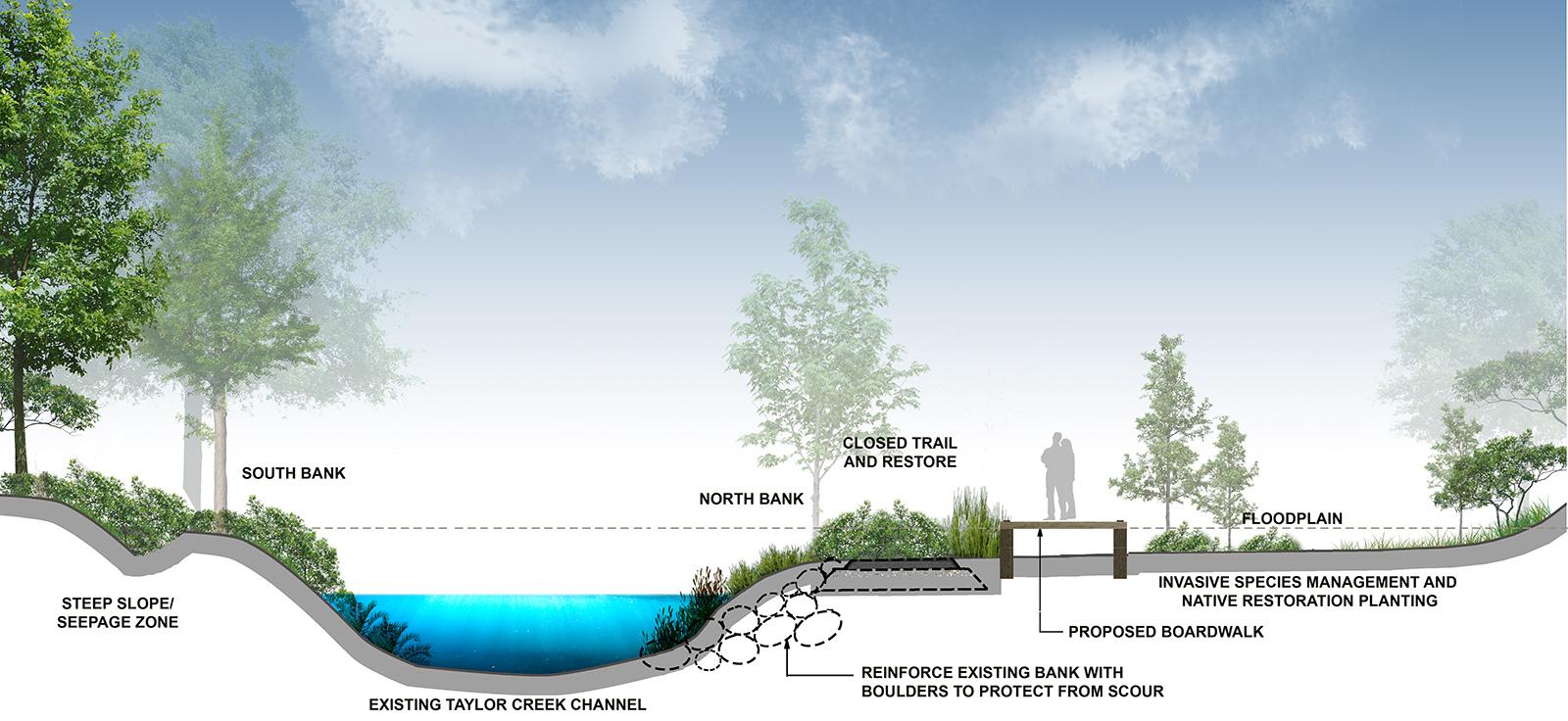 Proposed New Boardwalk (along Goulding Estate Trail)