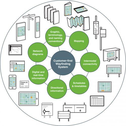 Image of the Metrolinx wayfinding network.