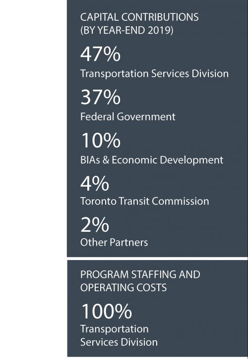 Capital contributions (by year-end 2019) 47% Transportation Services, 37% Federal Government, 10% BIAs and Economic Development, 4% Toronto Transit Commission, 2% other Partners. Program Staffing and operating costs 100% transportation services division
