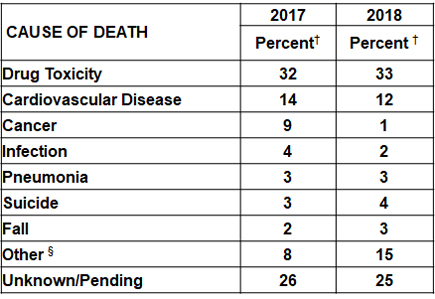 Table Percent of Deaths of People Experiencing Homelessness by Cause of Death