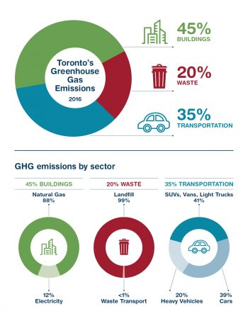 Pie chart describing the three main sources of emissions in Toronto. 45% comes from buildings, 35% from transportation and 20% from waste.