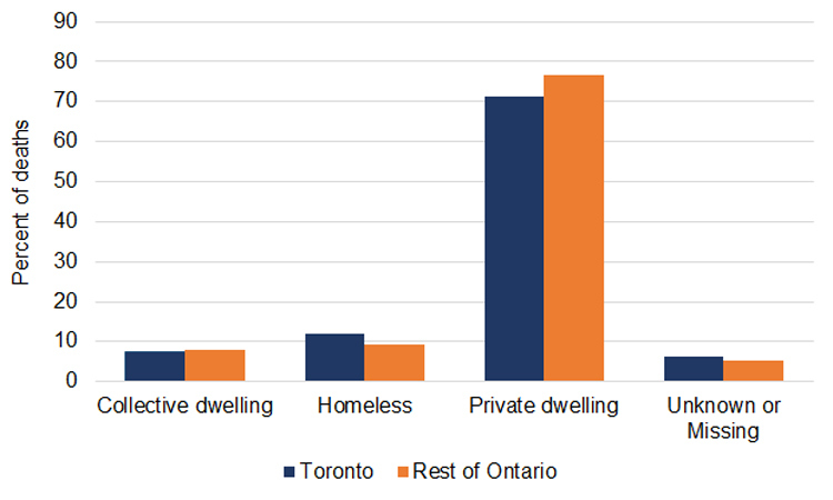 Bar graph of percent of accidental opioid toxicity deaths by living arrangement of the decedent, Toronto compared to the rest of Ontario