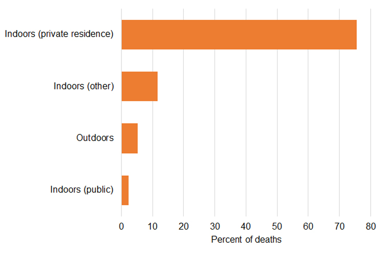 Bar graph of percent of accidental opioid toxicity deaths by location of overdose incident leading to death