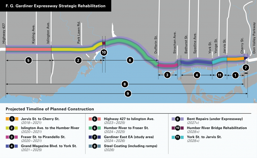 A map of the Gardiner Expressway showing the projected timeline of planned construction over a 10-year-period. The planned construction as part of the rehabilitation strategy includes: phase one starting in the east at Jarvis Street to Cherry Street from 2018 to 2021; phase two on the west side at Islington Avenue to the Humber River from 2020 to 2021; phase three just east of the downtown core at Fraser Street to Pirandello Street from 2020 to 2021; phase four towards the west of the downtown core at Grand Magazine Boulevard to York Street from 2021 to 2025; phase five at the most westerly section of the expressway from Highway 427 to Islington Avenue from 2023 to 2025; phase six on the west side from Humber River to Fraser Street from 2024 to 2025; phase seven in the east for the Gardiner East Realignment from 2024 to 2026; phase eight involves steel coating along entire expressway including ramps in 2026; phase nine will repair the bents underneath the entire expressway from 2027; phase 10 will rehabilitate the Humber River Bridge in the west from 2028 and phase 11 will take place at the base of the downtown core from York Street to Jarvis Street from 2028.