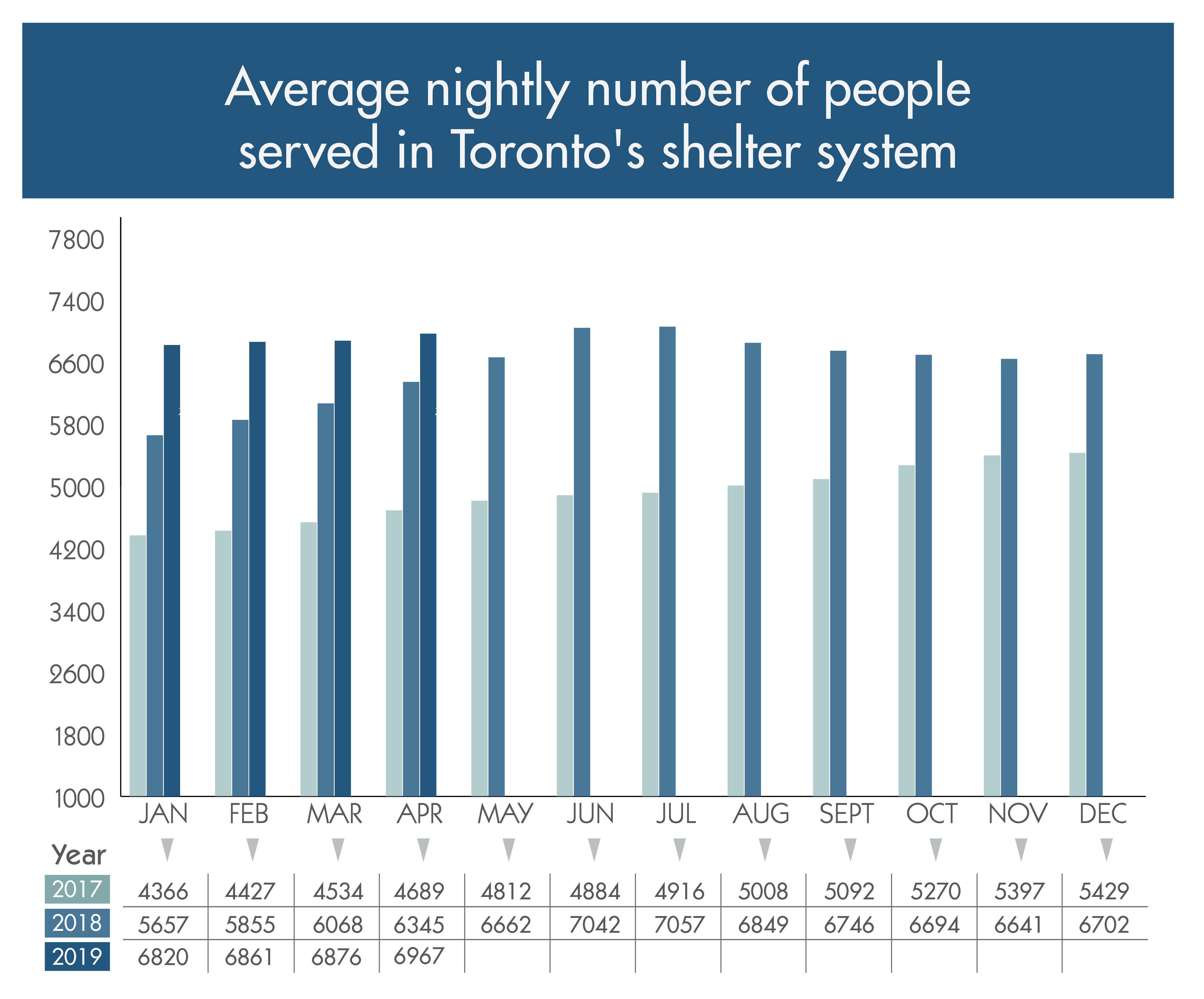 Figures show average nightly occupancy by month in all City of Toronto permanent emergency shelter programs.