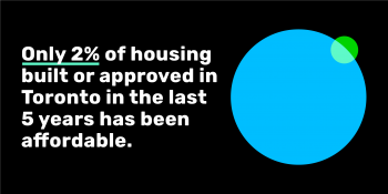 A circular graph with caption reading: Only 2% of housing built or approved in Toronto in the last 5 years has been affordable.