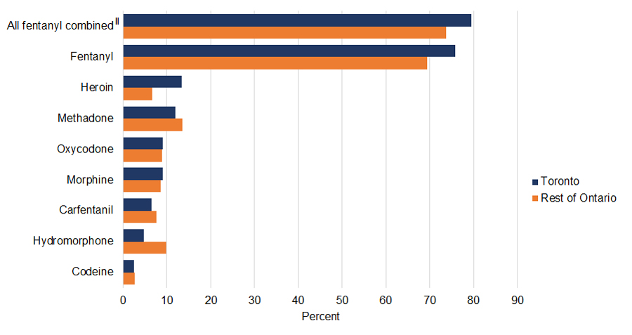 Bar graph of percent of accidental opioid toxicity deaths by type of opioid contributing to death in 2018 for Toronto compared to the rest of Ontario