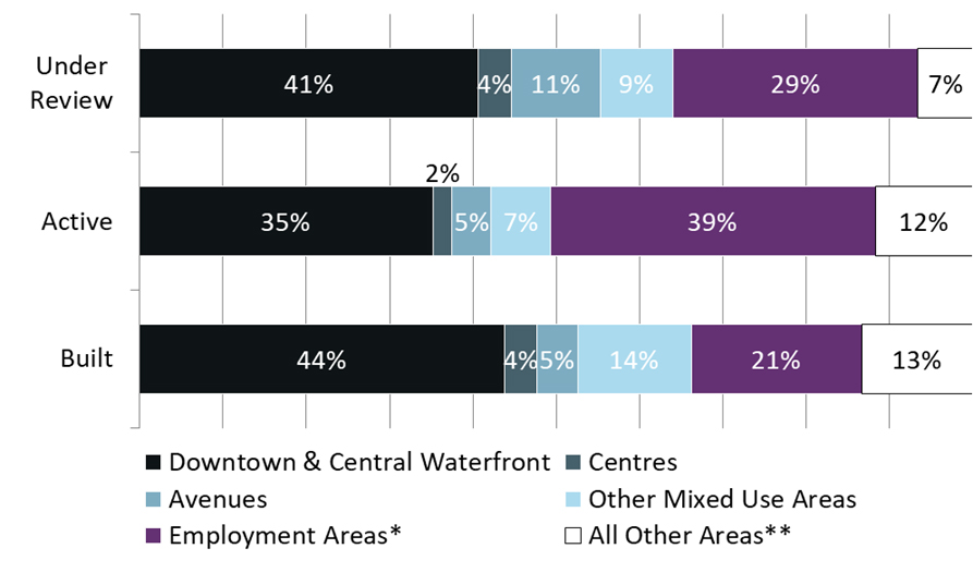 This bar chart shows that 93% of under review, 88% of active, and 87% of built non-residential GFA are proposed in the growth areas of the city, including Employment Areas. For more information, contact Lori Flowers at 416-392-8761 or lori.flowers@toronto.ca.