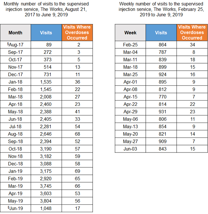 Tables of monthly and weekly visits to the supervised injection service
