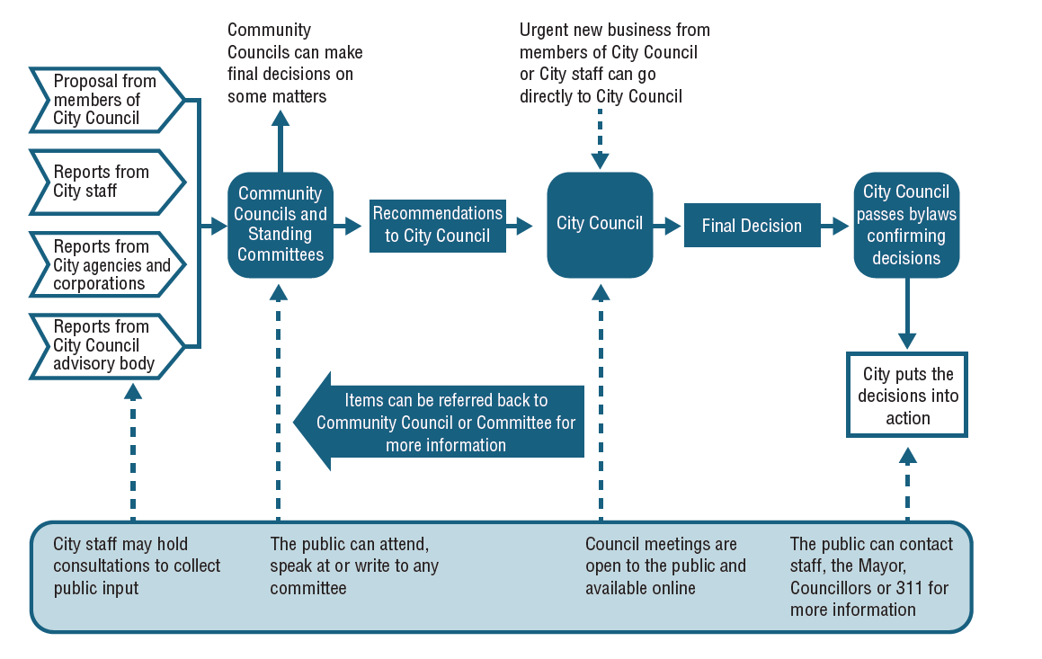 Process map of how items requiring Council decisions are development and decided upon