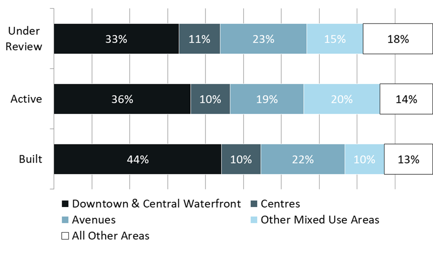 This bar chart shows that 82% of under review, 86% of active, and 87% of built units are proposed in the growth areas of the city. For more information, contact Lori Flowers at 416-392-8761 or lori.flowers@toronto.ca.